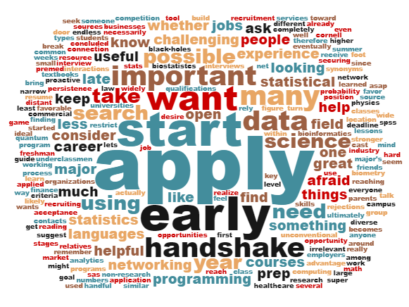 A word cloud that shows the words students most used when offering advice on landing internships.